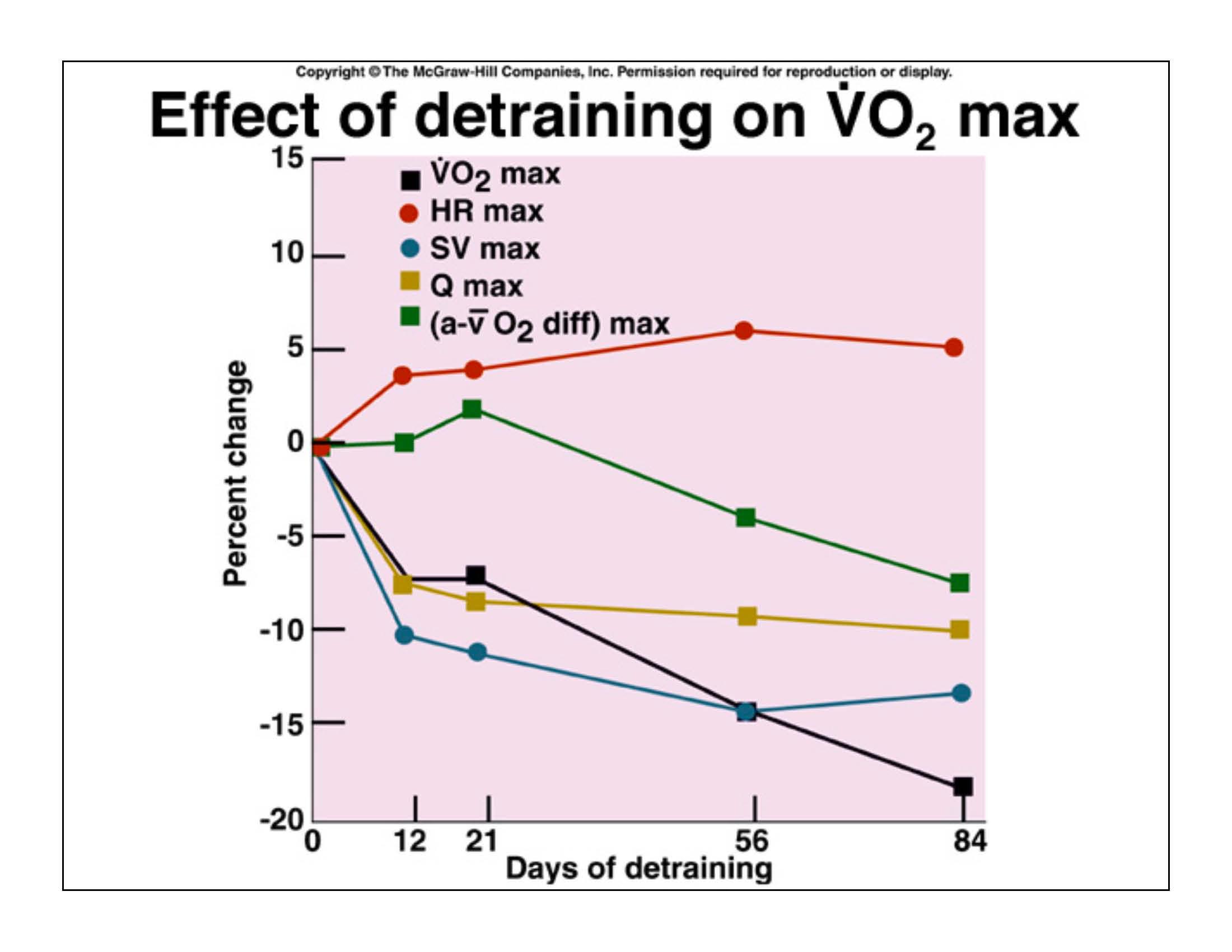 Cambios fisiológicos por el detraining en el VOmax