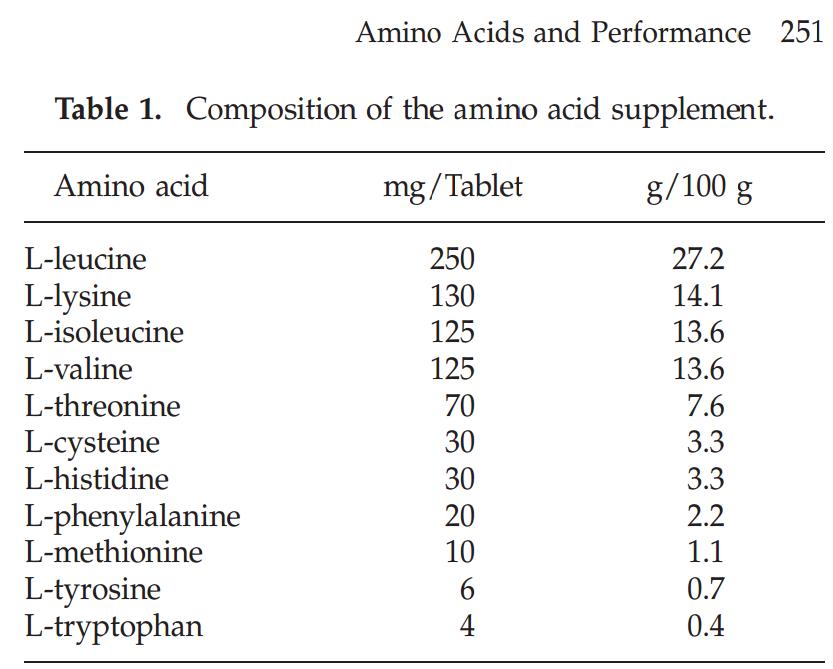 Composición del suplemento de aminoácidos ingerido