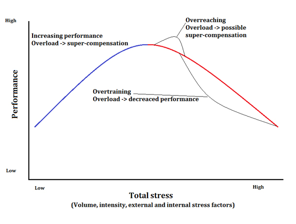 overreaching-overtraining-graph