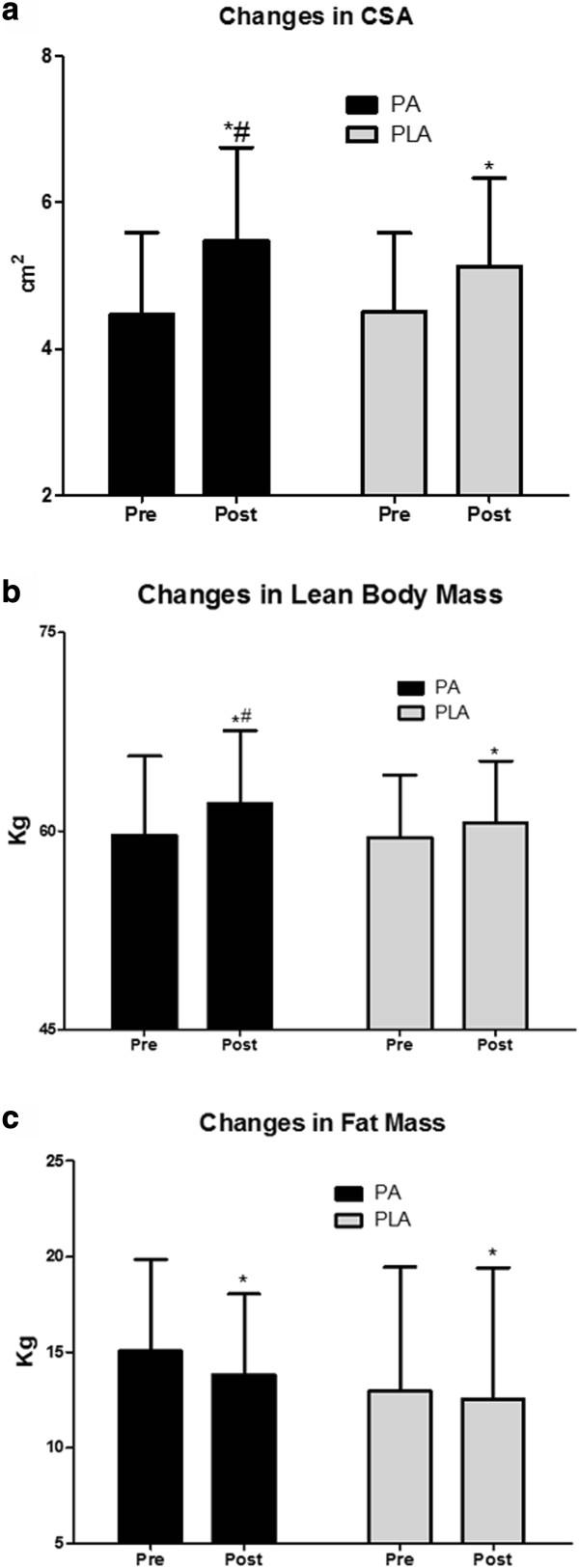Cambios en el área trasversal del músculo, en la masa libre de grasa, y en la masa grasa