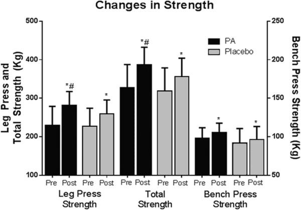 Cambios en la fuerza muscular en los diferentes tipos de ejercicio
