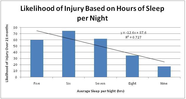 Horas de sueño relacionadas con riesgo de lesión